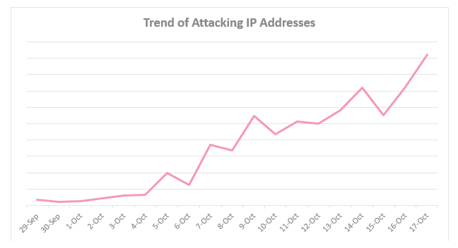 IoT Botnet Trend of Attacking IP Addresses