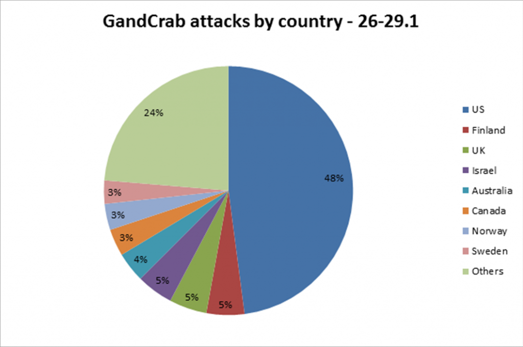 The GandCrab Ransomware Mindset - Check Point Research