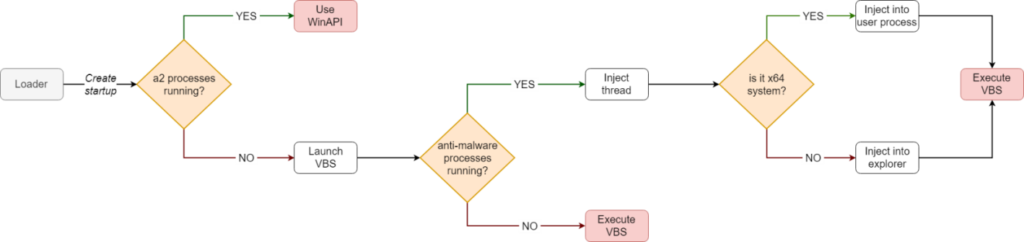 Injection method decision tree